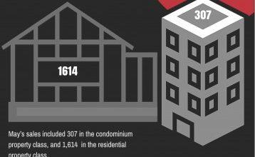 Ottawa Real Estate Market Snapshot May 2016